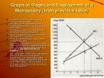 graph of wages and employment of a monopsony from previous table