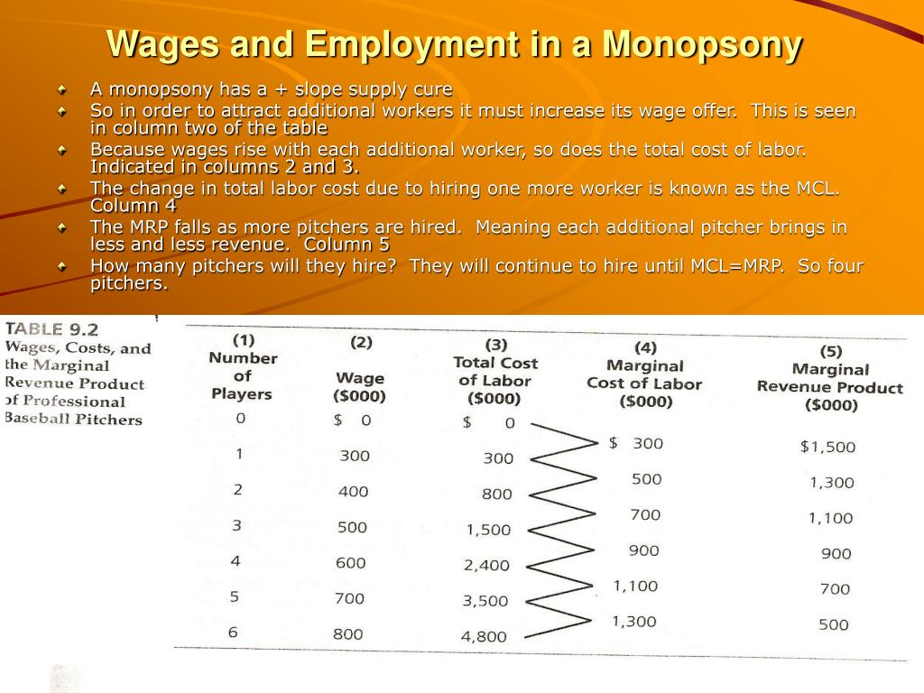 Wages and Employment in a Monopsony