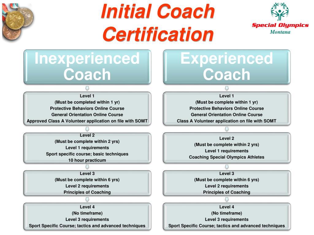 Initial Coach
