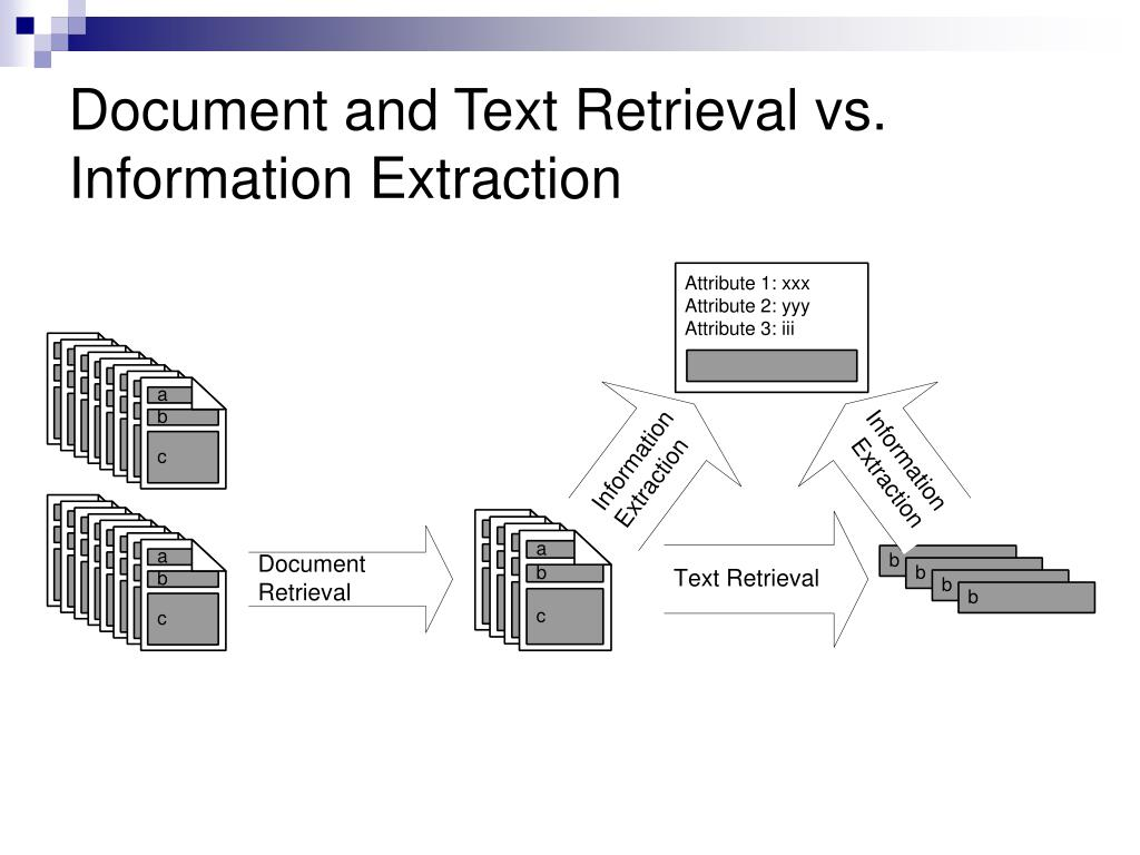 Document and Text Retrieval vs. Information Extraction