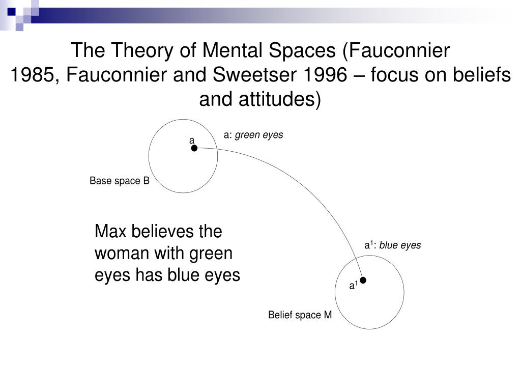 The Theory of Mental Spaces (Fauconnier