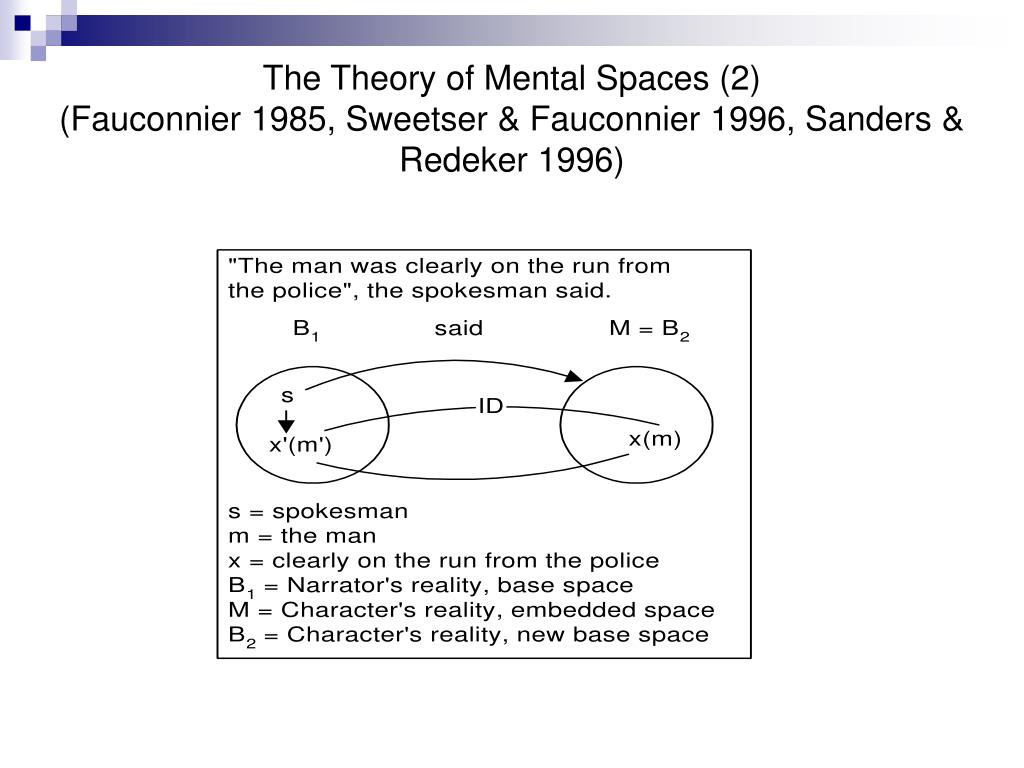 The Theory of Mental Spaces (2)
