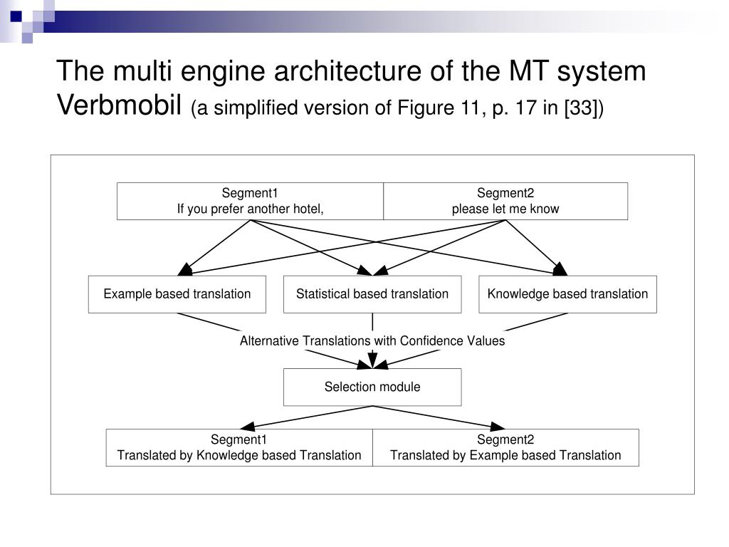 The multi engine architecture of the MT system Verbmobil