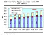 r d investments of public and private sectors 1999 2006 in finland