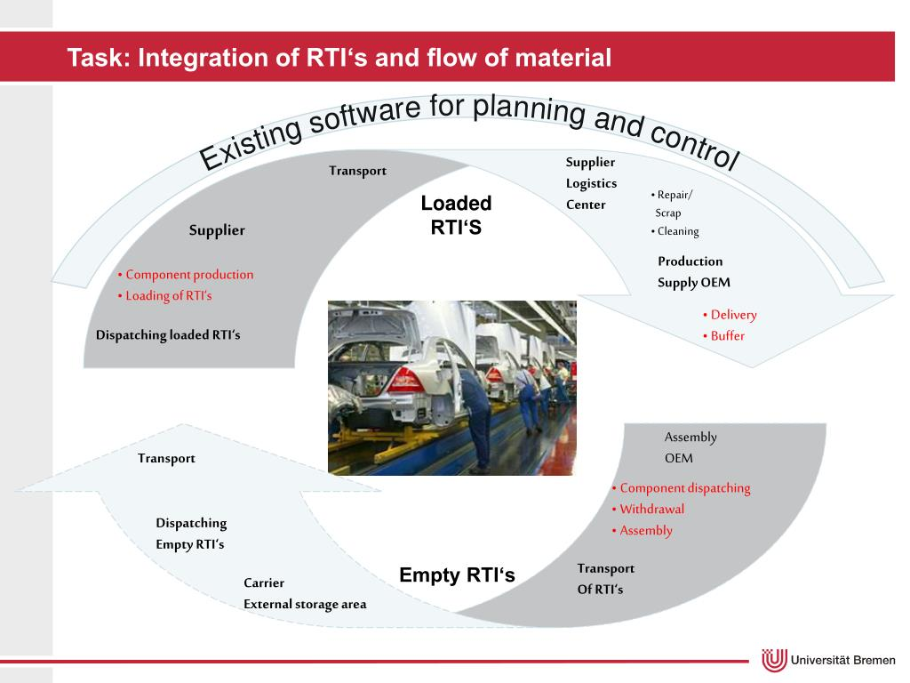 Task: Integration of RTI's and flow of material