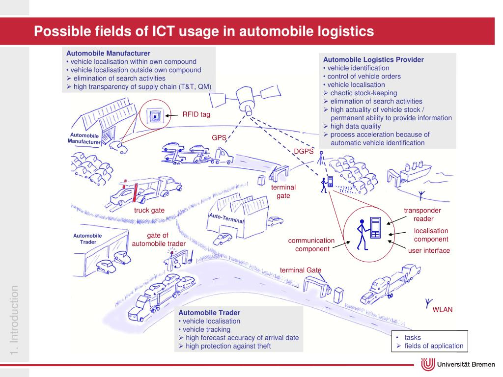 Possible fields of ICT usage in automobile logistics