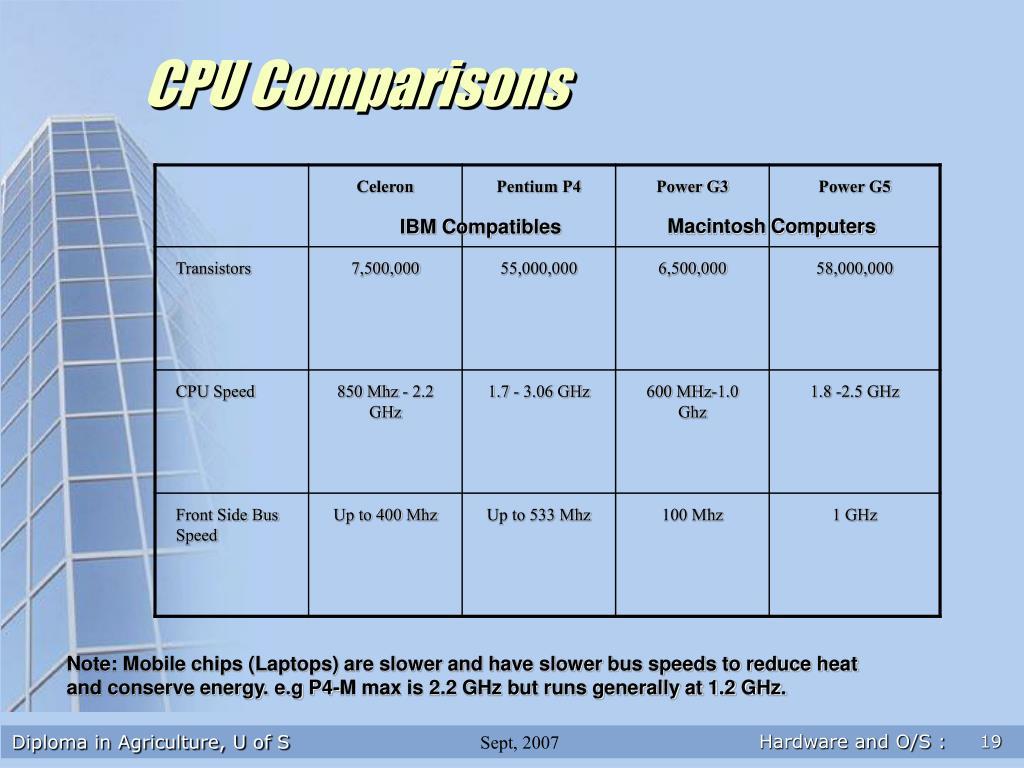 CPU Comparisons