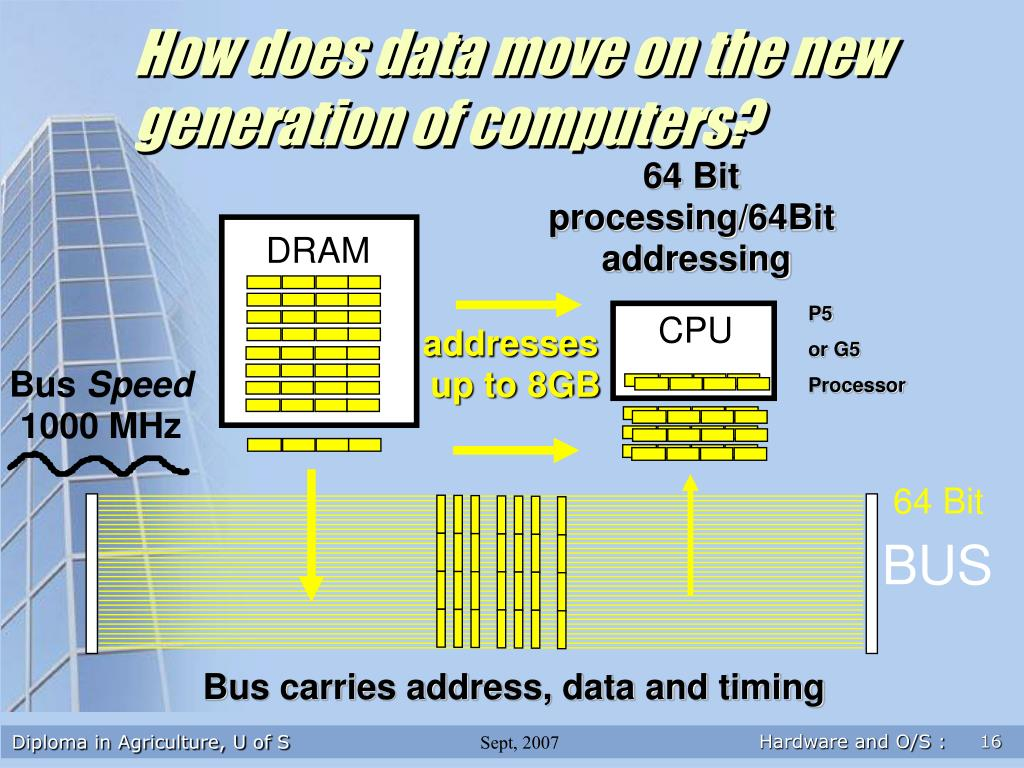 How does data move on the new generation of computers?