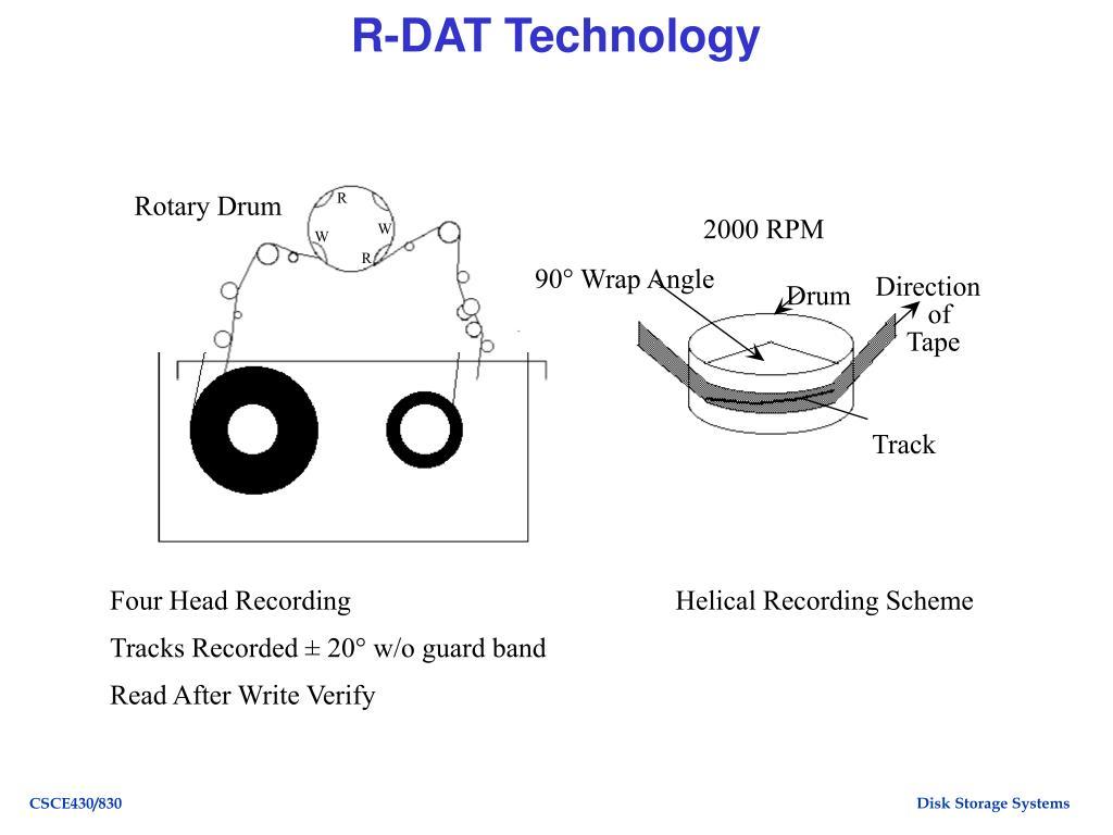 R-DAT Technology