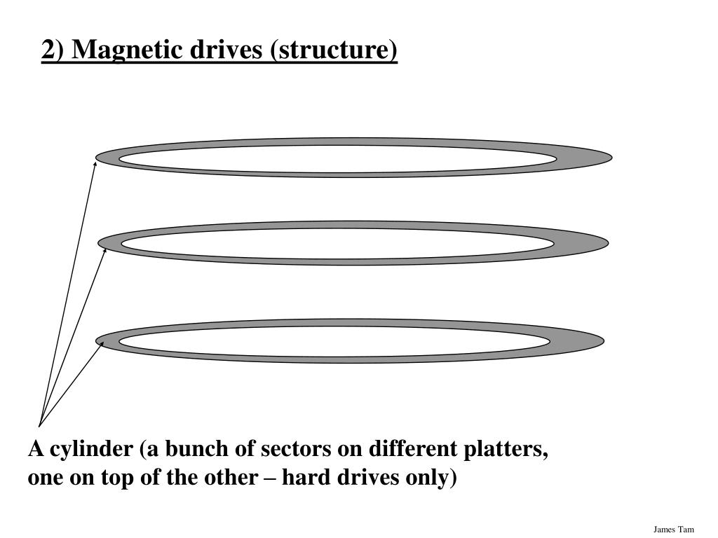 2) Magnetic drives (structure)