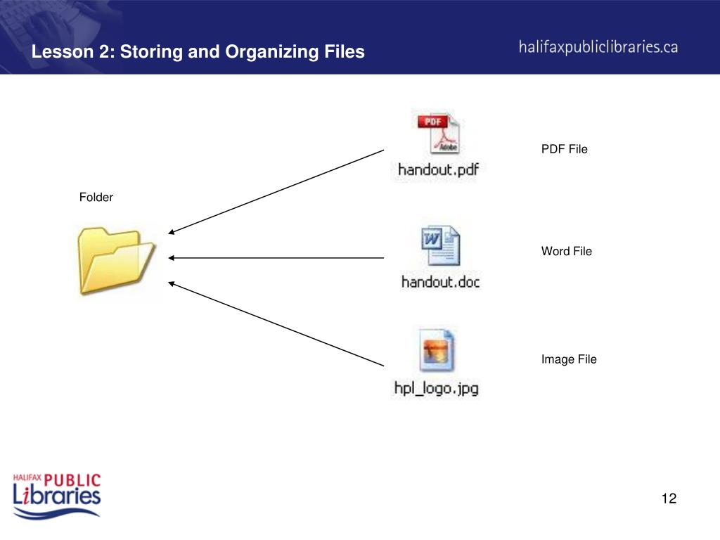 Lesson 2: Storing and Organizing Files
