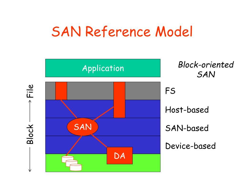 SAN Reference Model