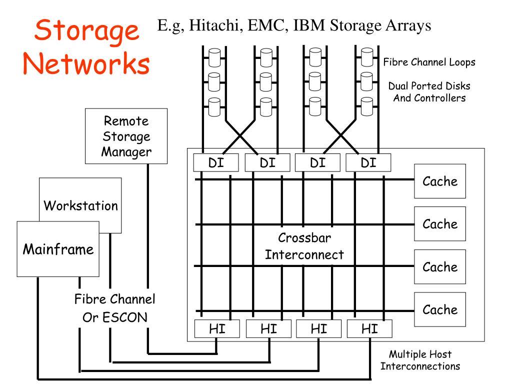E.g, Hitachi, EMC, IBM Storage Arrays