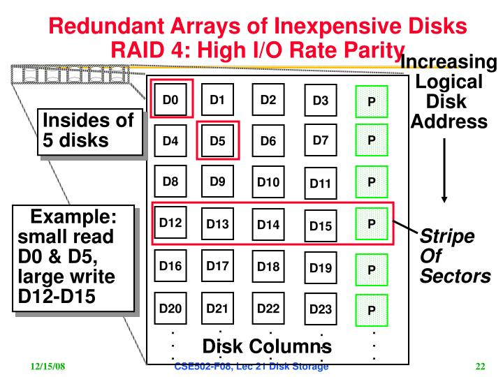 redundancy raid and large logical disk Redundant array of independent disks (raid) technology overview what is raid the basic idea behind raid is to combine multiple small, inexpensive disk drives into an.
