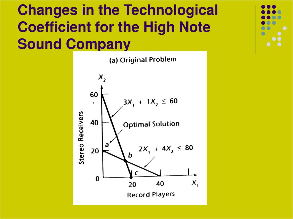 Changes in the Technological Coefficient for the High Note Sound Company