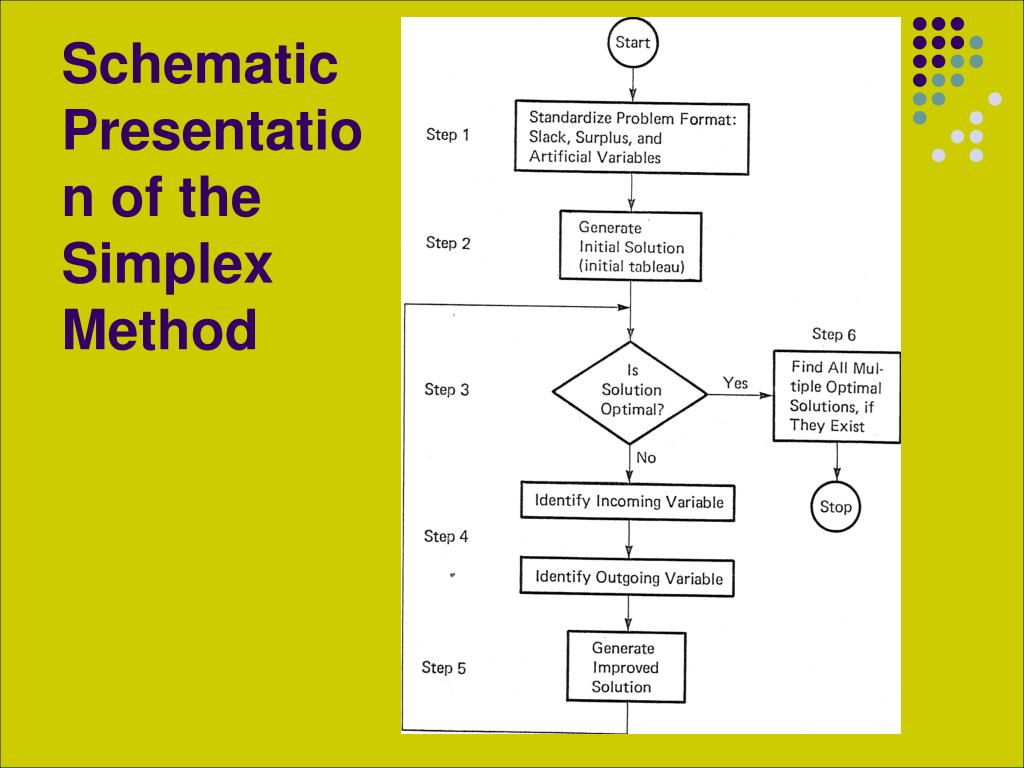 Schematic Presentation of the Simplex Method