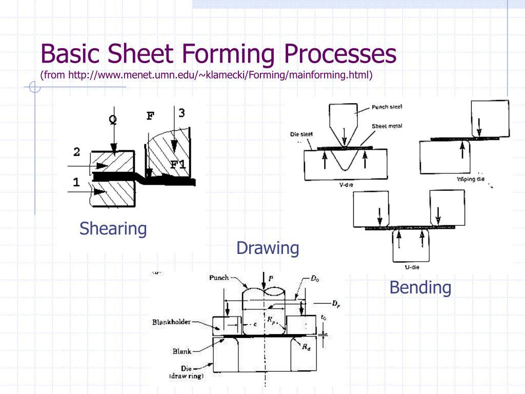 Basic Sheet Forming Processes