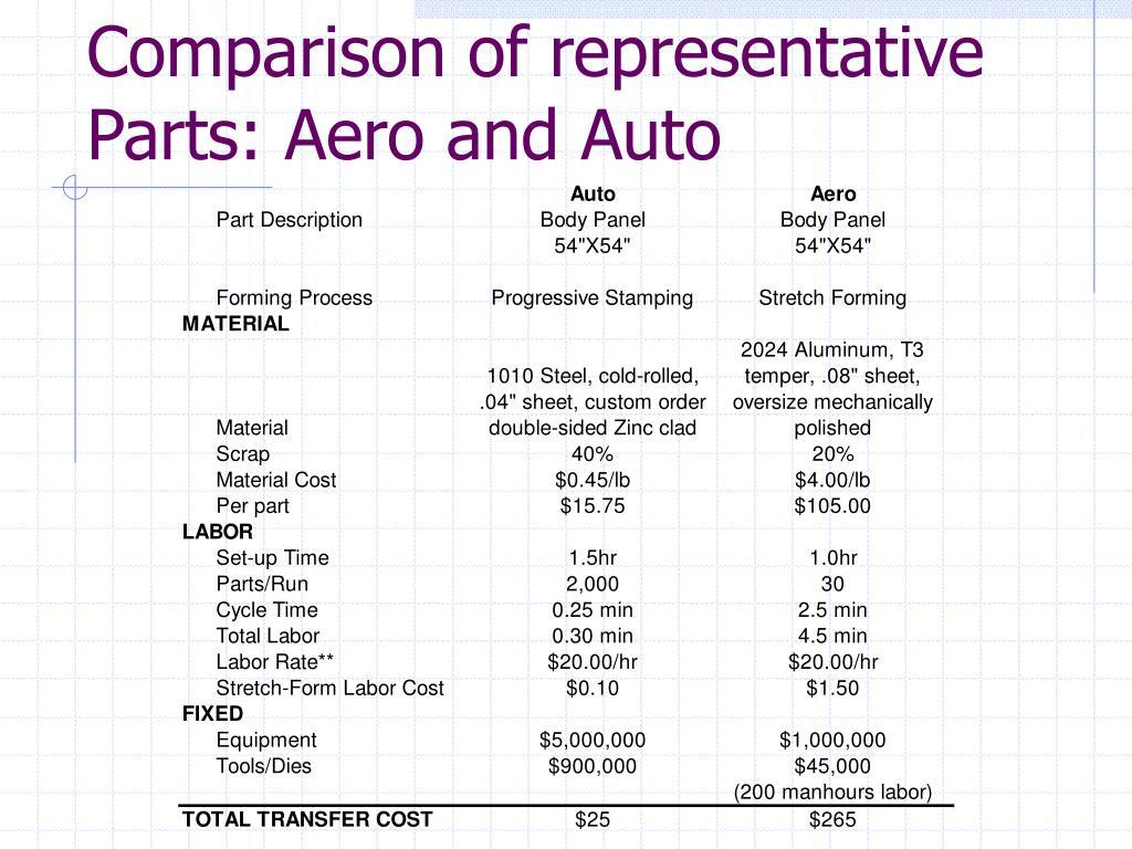 Comparison of representative Parts: Aero and Auto