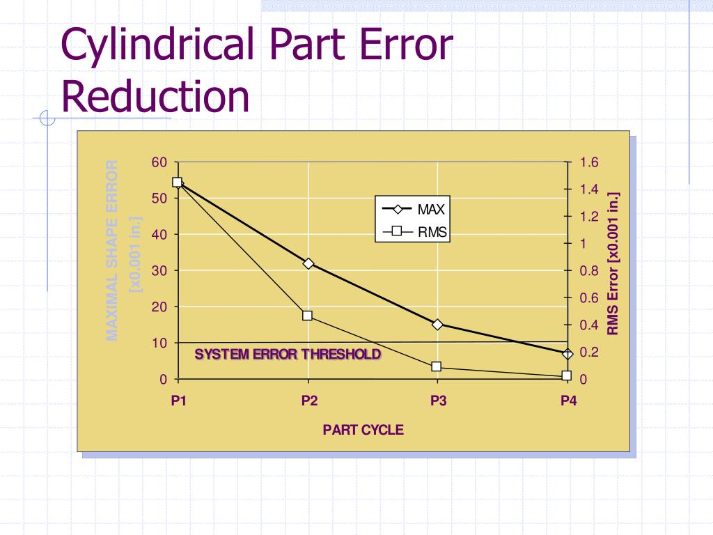 Cylindrical Part Error Reduction