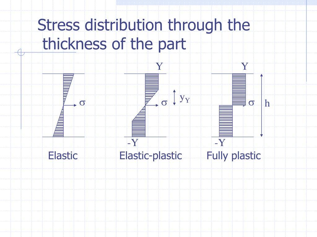 Stress distribution through the