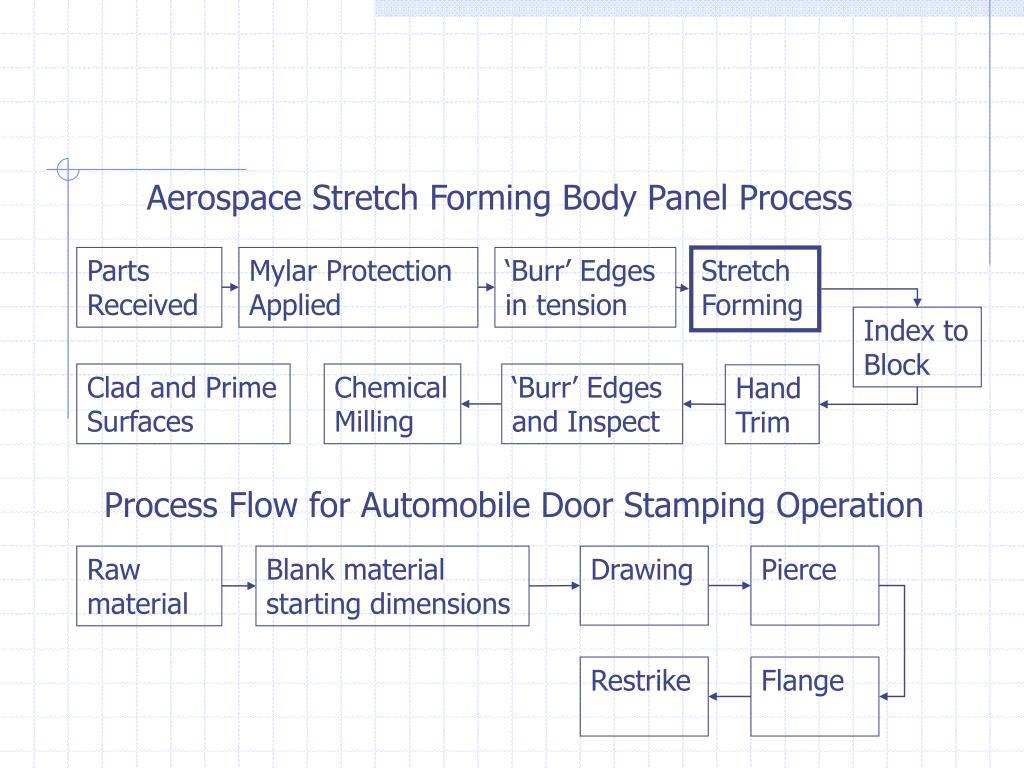 Aerospace Stretch Forming Body Panel Process