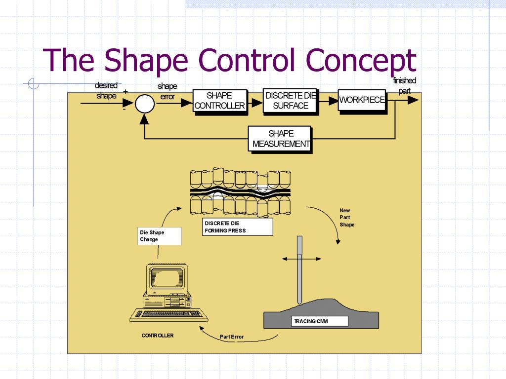 The Shape Control Concept