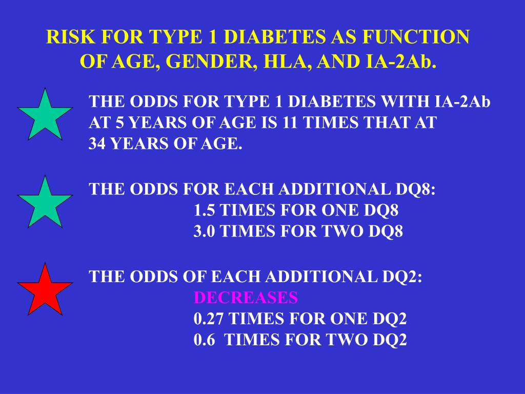 RISK FOR TYPE 1 DIABETES AS FUNCTION OF AGE, GENDER, HLA, AND IA-2Ab.