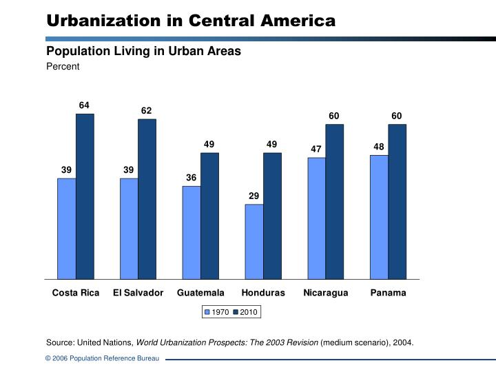urbanization of america This is something i've always wondered, why latin america as a whole was so urbanized this is a.