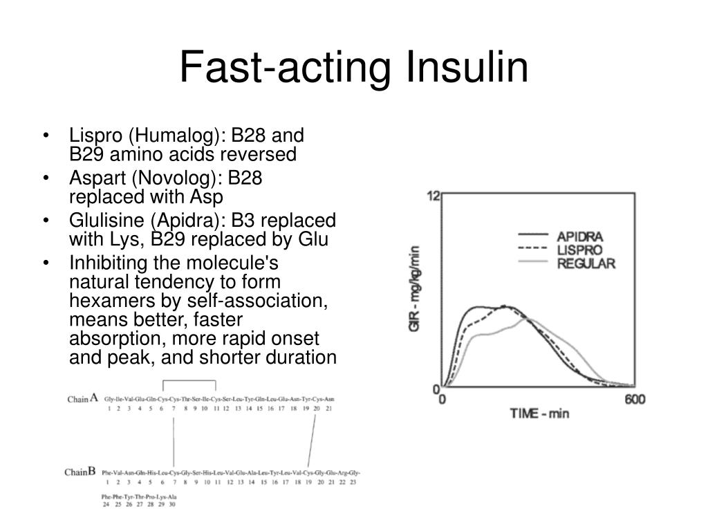 Fast-acting Insulin