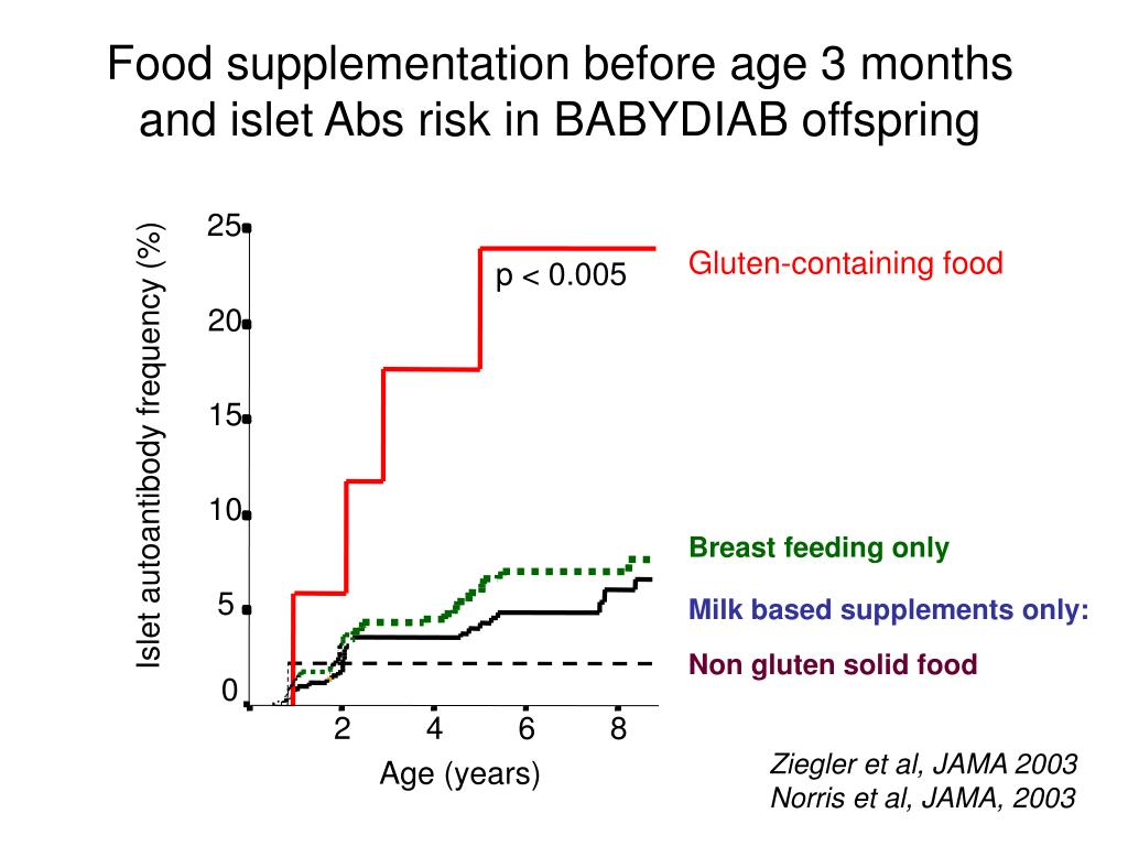 Food supplementation before age 3 months and islet Abs risk in BABYDIAB offspring