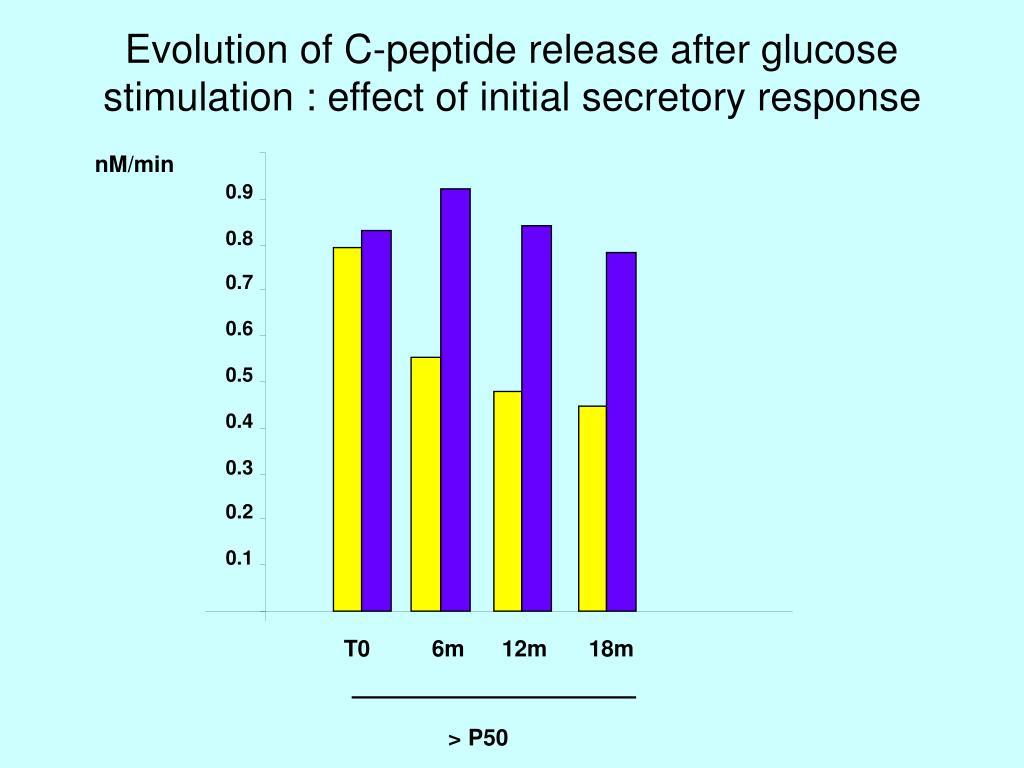 Evolution of C-peptide release after glucose stimulation : effect of initial secretory response