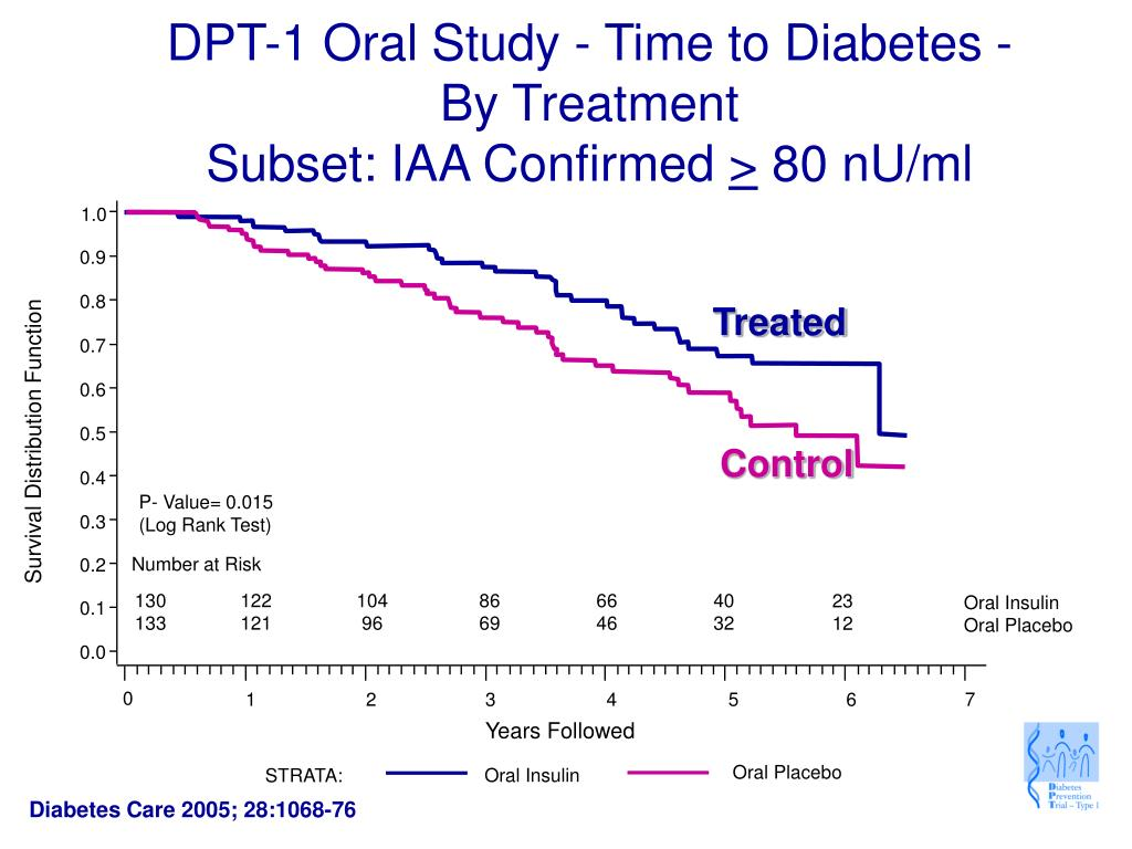 DPT-1 Oral Study - Time to Diabetes - By Treatment