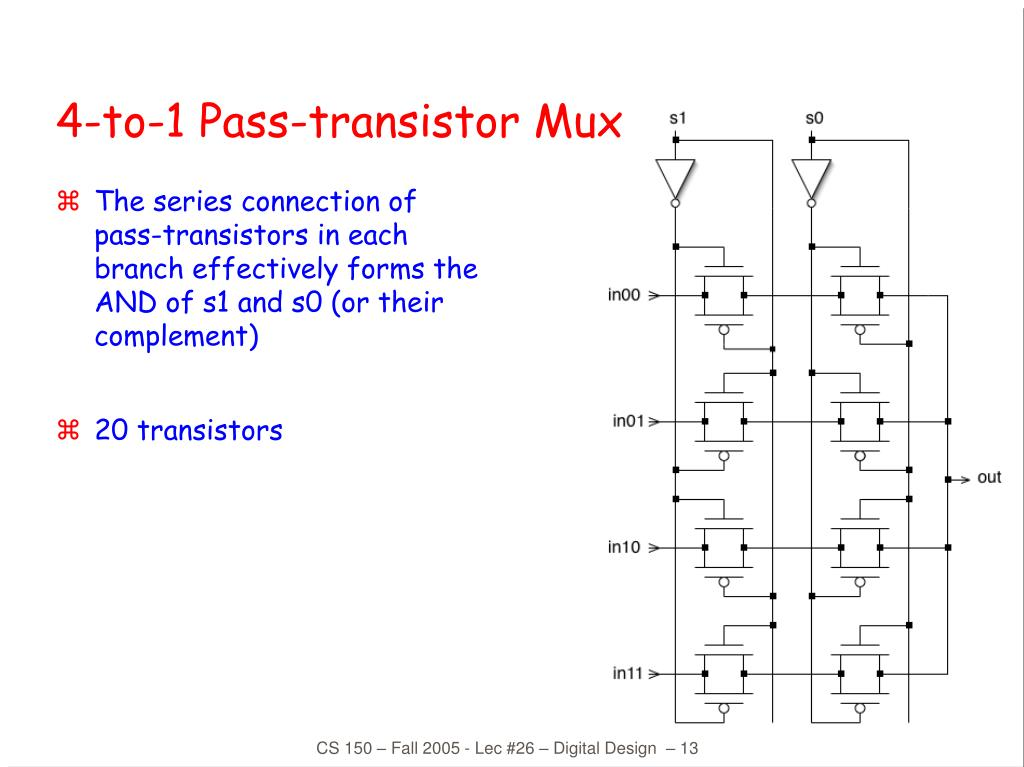 The series connection of pass-transistors in each branch effectively forms the AND of s1 and s0 (or their complement)