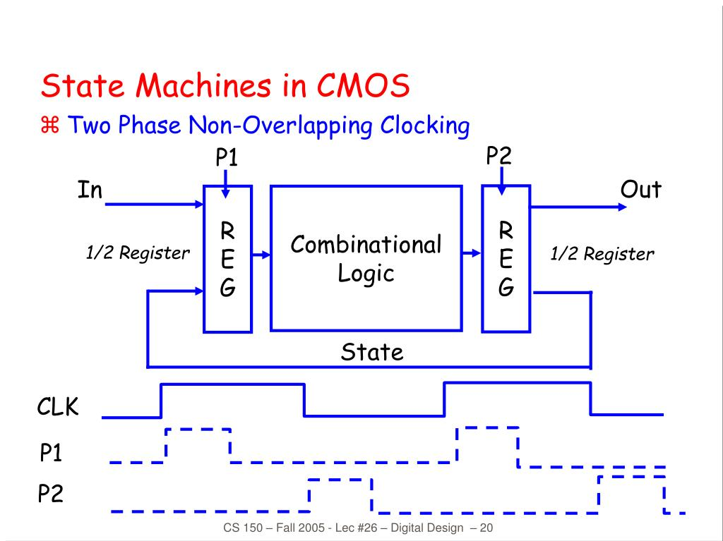 State Machines in CMOS