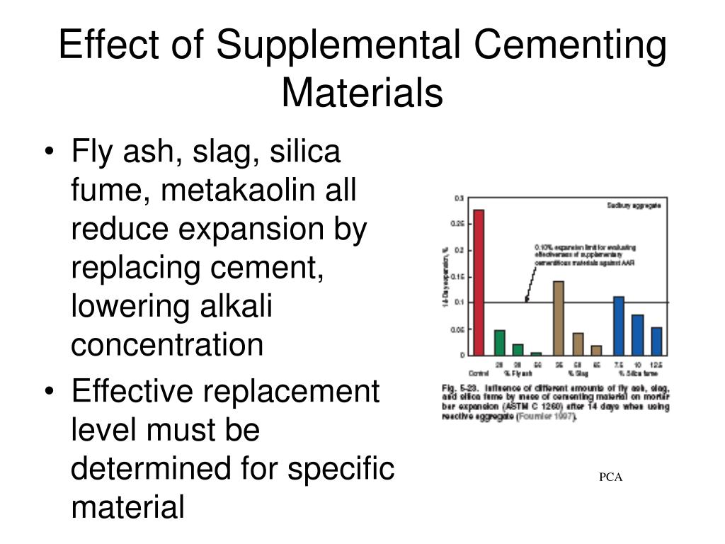 Effect of Supplemental Cementing Materials
