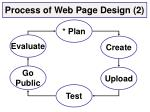 process of web page design 2