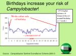 birthdays increase your risk of campylobacter