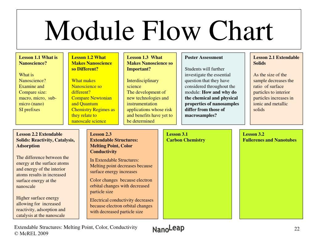 Module Flow Chart