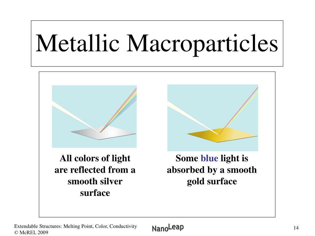 Metallic Macroparticles