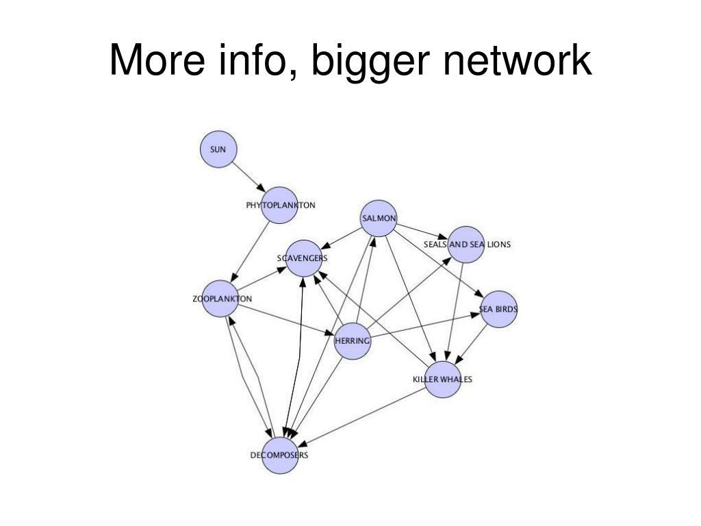 More info, bigger network
