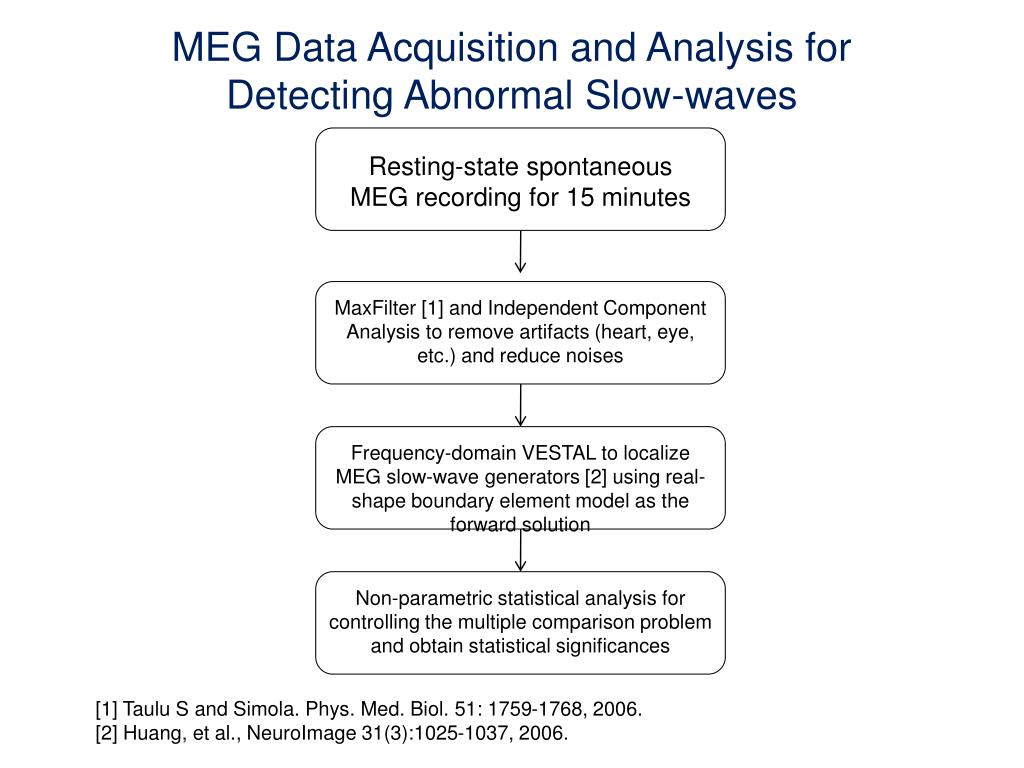 MEG Data Acquisition and Analysis for Detecting Abnormal Slow-waves
