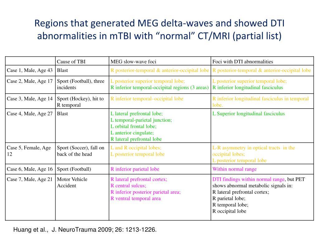 "Regions that generated MEG delta-waves and showed DTI abnormalities in mTBI with ""normal"" CT/MRI (partial list)"