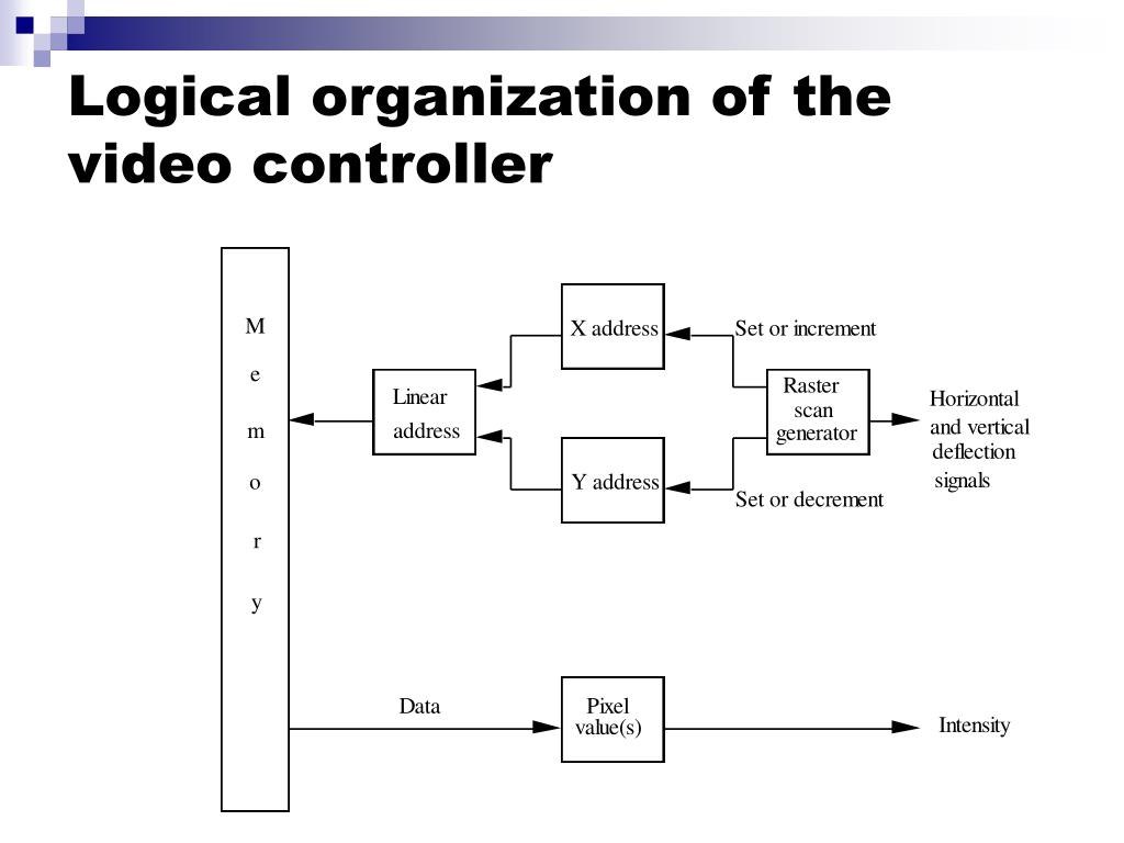 Logical organization of the video controller
