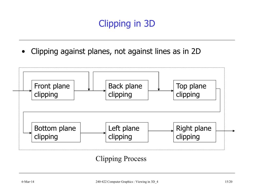 Clipping in 3D
