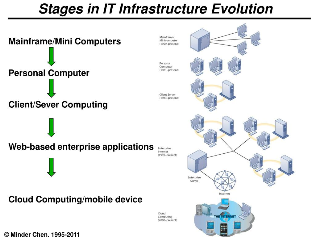 stages in it infrastructure evolution l.