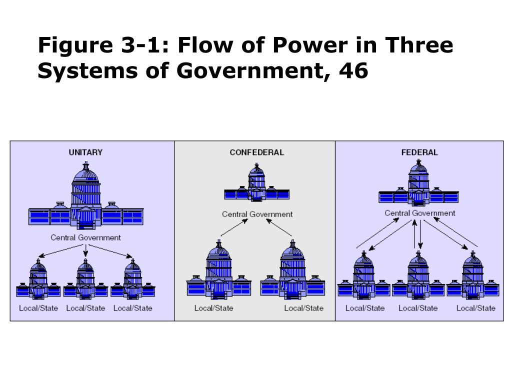 Figure 3-1: Flow of Power in Three Systems of Government, 46