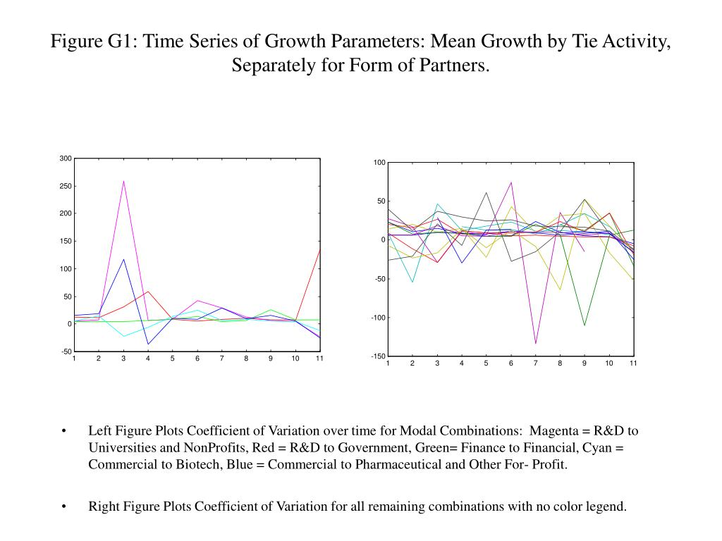 Figure G1: Time Series of Growth Parameters: Mean Growth by Tie Activity, Separately for Form of Partners.