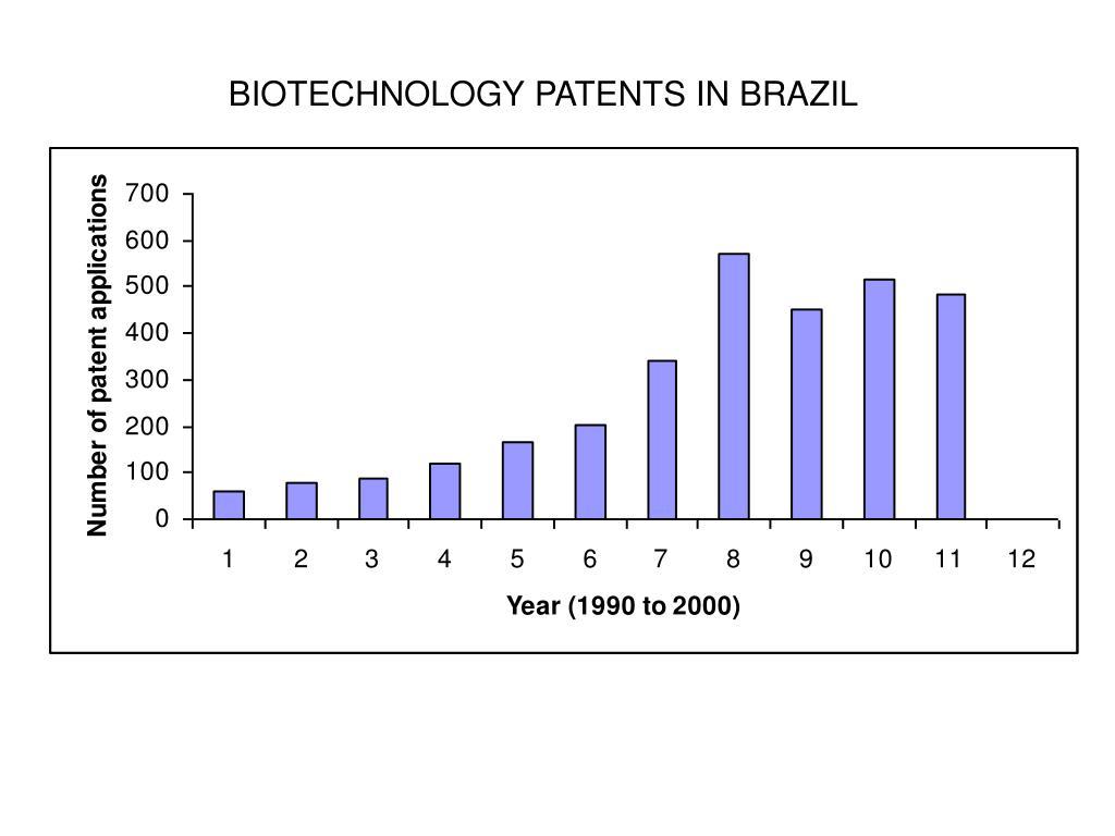 BIOTECHNOLOGY PATENTS IN BRAZIL