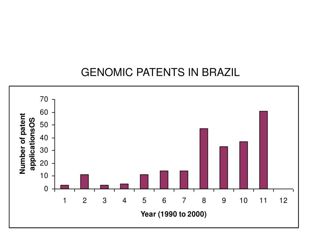 GENOMIC PATENTS IN BRAZIL