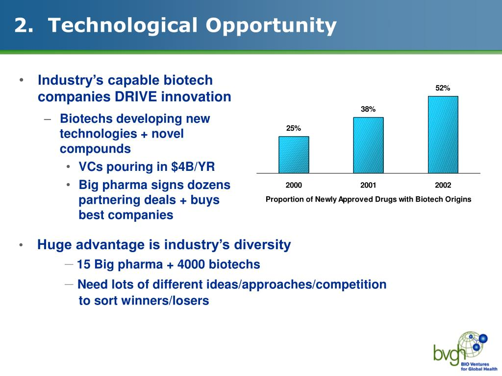 2.  Technological Opportunity